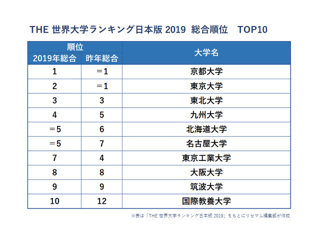 大学 ランキング 日本