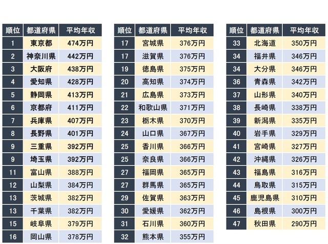 年収が高い都道府県ランキング…1位は東京都、続く2位は ...