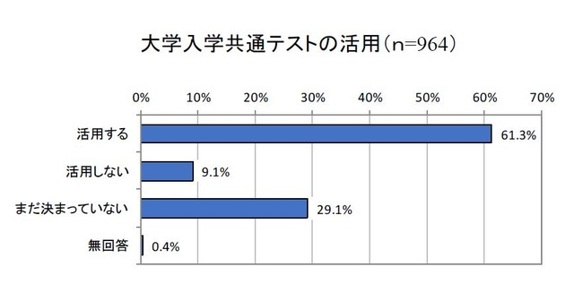 """【大学受験2021】入学共通テスト「活用する」61.3%、国公立は9割超style=""""display:"""