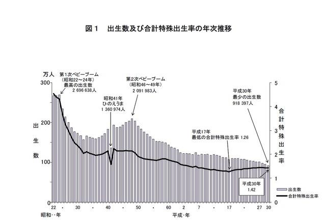 出生数は過去最少91万8,397人、出生率1.42に低下…厚労省 | リセマム