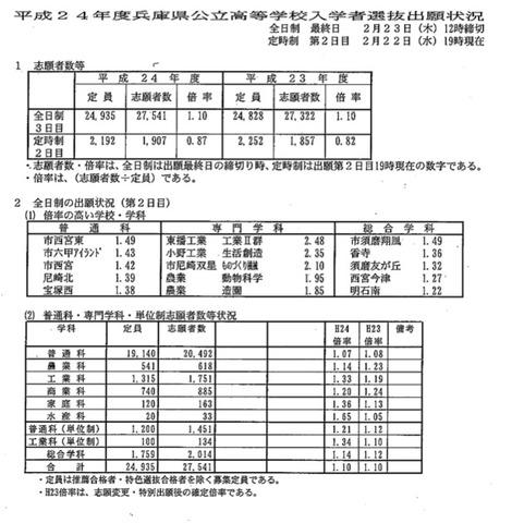 高校 入試 2021 県 公立 倍率 兵庫