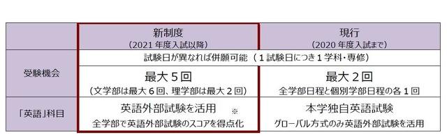 大学 入試 英語 外部 試験