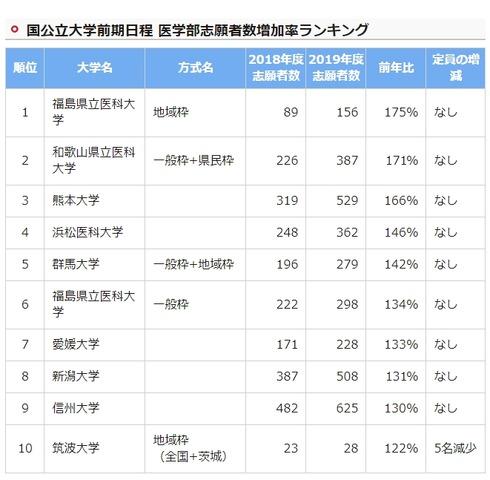 大学 状況 琉球 出願