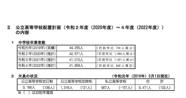 公立 高校 倍率 2020 北海道 北海道公立高校の倍率はなぜ何度も発表?理由と日程、データの読み方