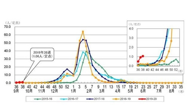 インフルエンザ 罹患 者 数