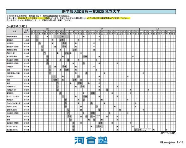 私立 大学 合格 発表 日 一覧 2021 【大学受験2021】慶大、前年は補欠者の28%が繰上合格