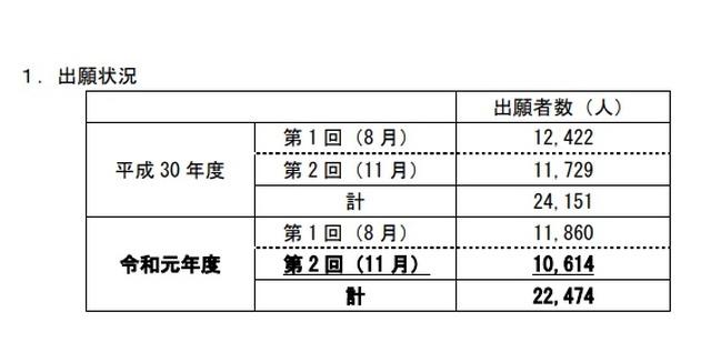 試験 高卒 認定