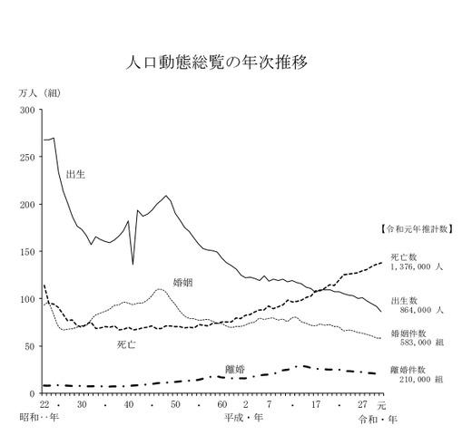 出生数、過去最少86万4千人…厚労省2019年推計 | リセマム