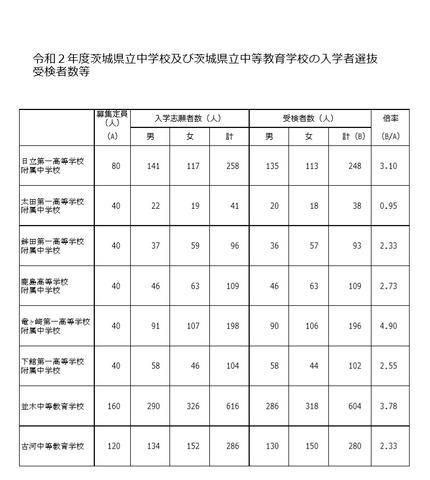 茨城 県 県立 高校 倍率 2020