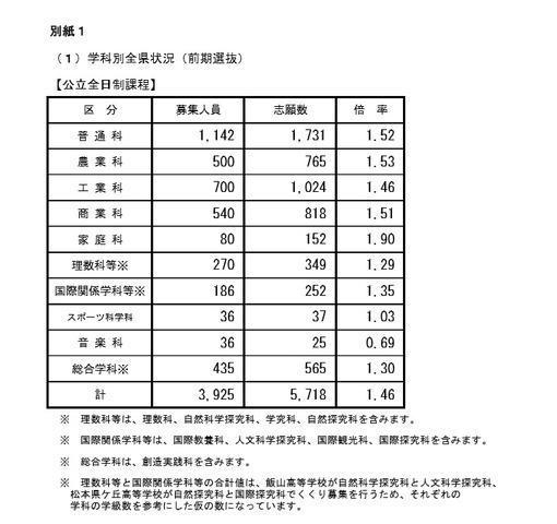 状況 兵庫 高校 志願 2020 公立 県