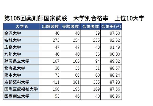 第105回薬剤師国家試験 大学別合格率 上位10大学