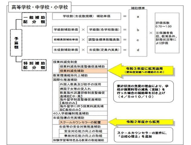 東京都私立学校助成審議会、授業料減免など答申 | リセマム