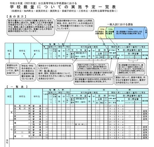 高校受験2021】北海道立高、鵡川など156校で推薦入試…学校裁量は46校 ...