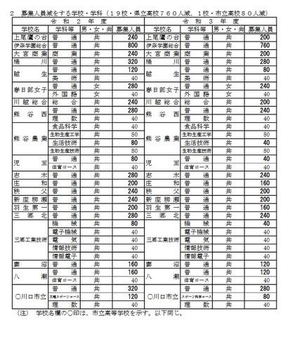 埼玉 県立 高校 倍率 2021 埼玉の公立高校入試、4万192人が受験