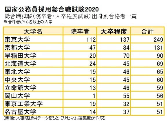合格者最多は「東大」249人…国家公務員採用総合職試験2020 | リセマム