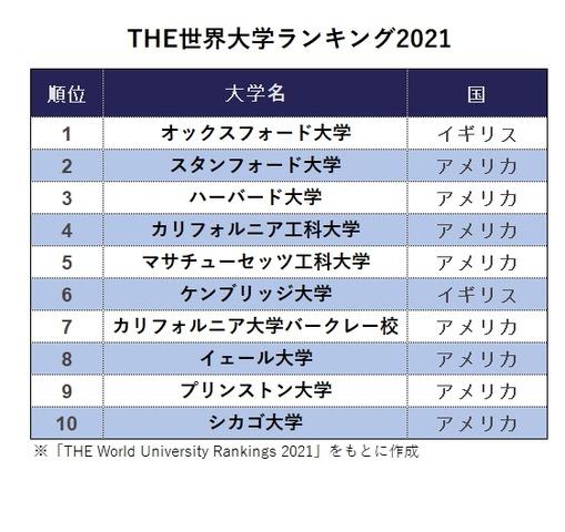 THE世界大学ランキング2021 ※「THE World University Rankings 2021」をもとに作成