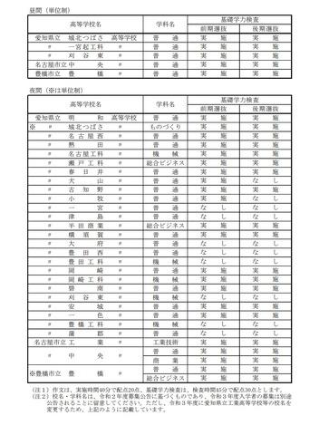 公立 2021 倍率 愛知 県 高校