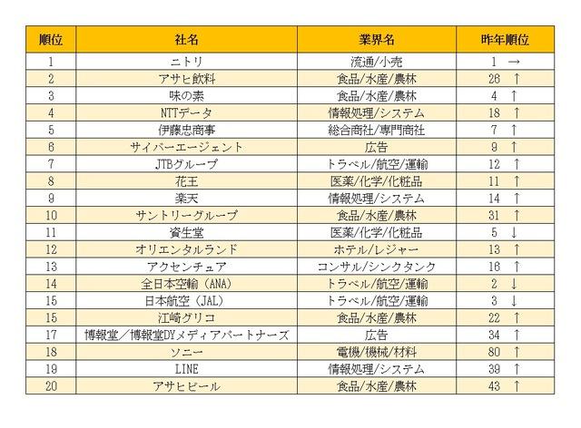 「インターンシップ人気企業ランキング」結果概要(総合トップ20)
