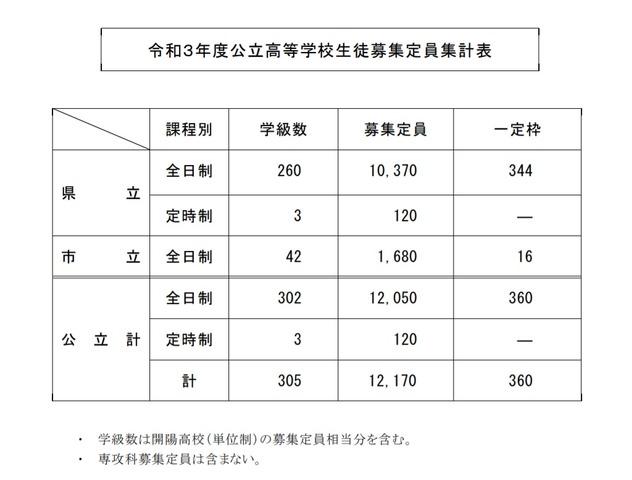 倍率 2021 公立 高校 神奈川