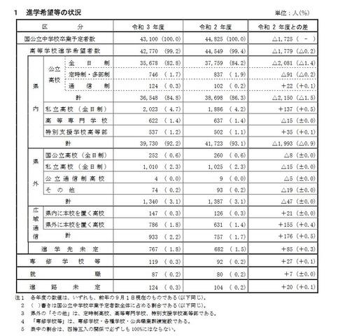 2021 高校 倍率 兵庫 公立 入試 県