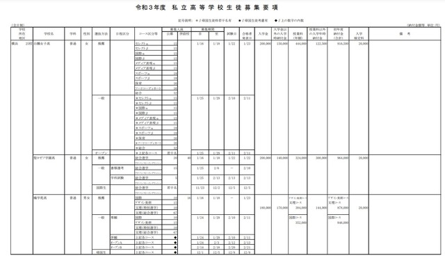 倍率 2021 神奈川 高校 入試