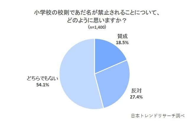 小学校のあだ名禁止の校則「賛成」18.5%   リセマム