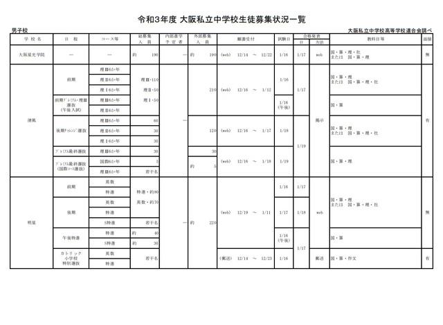 2021 中学 受験