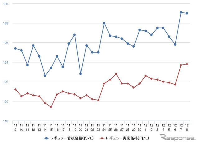 エネルギー 庁 ガソリン 資源 資源エネルギー庁、レギュラーガソリンが7週連続の値上がりで158.3円