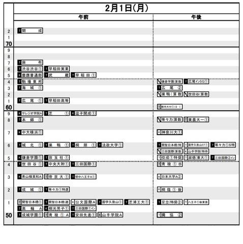 値 日能研 45 偏差 【塾で発表される学校別の偏差値から見る 日能研