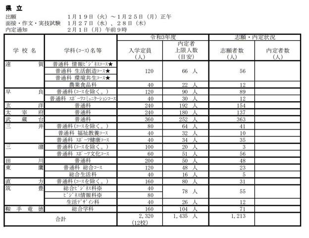 2021 福岡 倍率 県 高校 公立