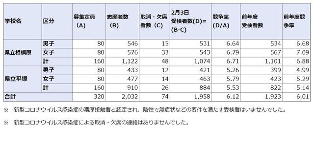 2021 倍率 神奈川 高校 公立 高校入試2021年【速報】・令和3年 神奈川県応募・受験・倍率