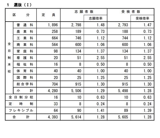 2021 福島 倍率 県 高校