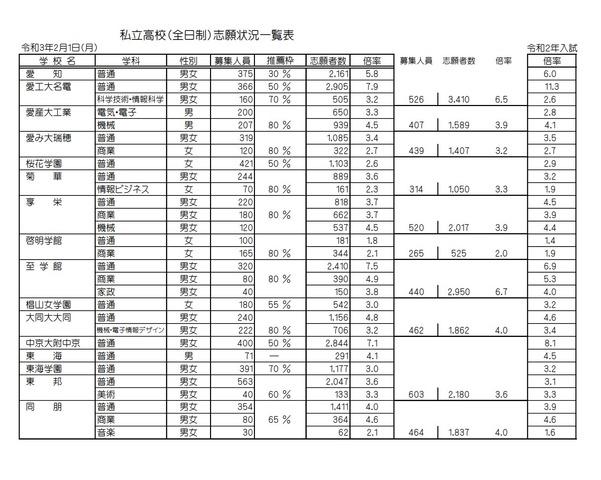 神奈川 入試 倍率 高校 2021 神奈川 県