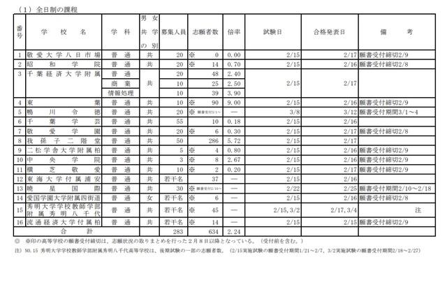 千葉 県 コロナ 感染 者 数 速報 今日