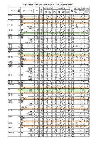 2021 倍率 沖縄 高校