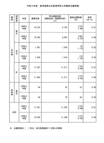 2021 鹿児島 県 倍率 公立 高校