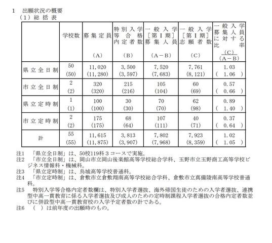 岡山 県立 高校 倍率 2021 山陽 新聞 公立高特別入試 競争率2.12倍...
