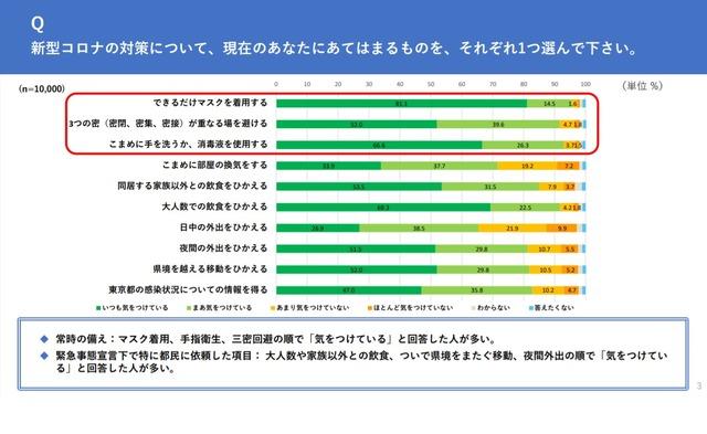 を またぐ 東京 県境 移動 変異株拡大防止へ、県またぐ不要不急の移動は自粛を=加藤官房長官