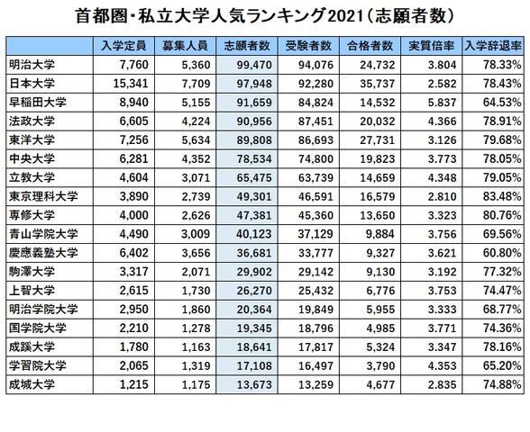 首都圏・私立大学人気ランキング2021「志願者数」