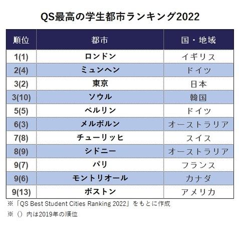 QS最高の学生都市ランキング(QS Best Student Cities Ranking)