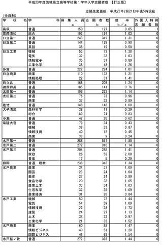 公立 2021 県 入試 倍率 速報 千葉 高校