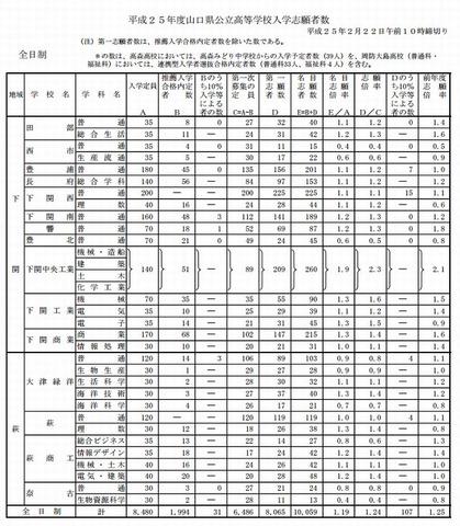 県 倍率 入試 山口 高校