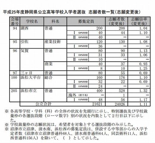 高校 静岡 入試 公立 県