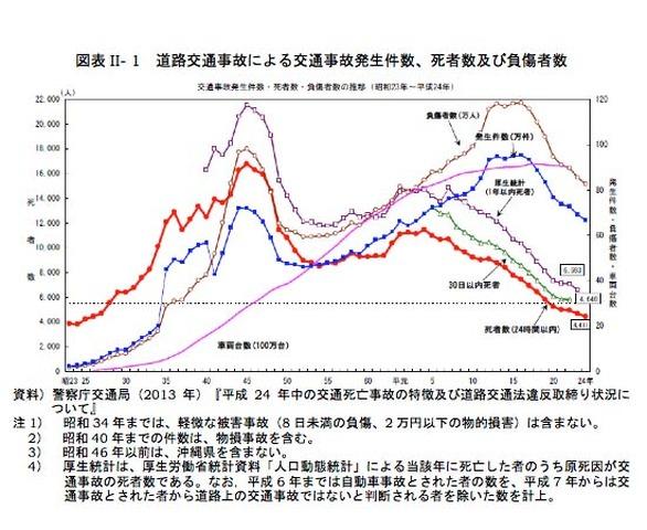 2012年の交通事故者数12年連続減少、1970年の1/4に…内閣府調査 | リセマム
