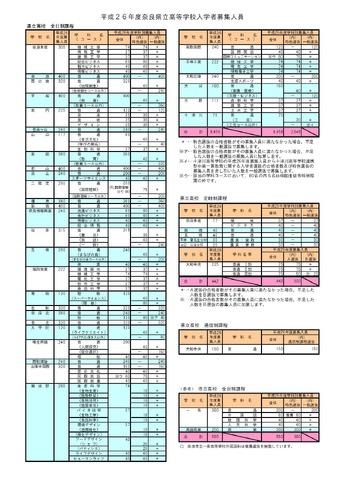 高校受験2014】奈良県公立高校の...