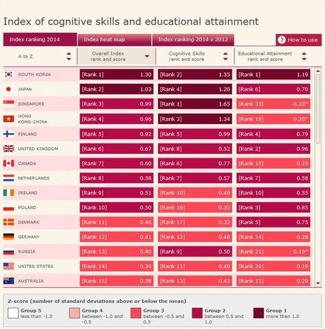 教育水準ランキング、日本は世界2位…4位までアジアが独占