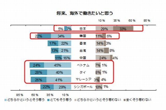 日本の若者、6割が海外勤務に関...