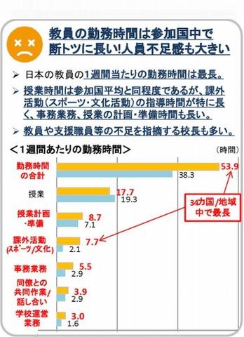 日本の教員の勤務時間は週53.9時間で最長、女性の割合は唯一半数下回る ...