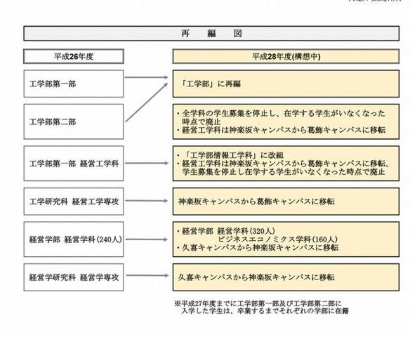大 経営 理科 学部 東京