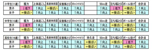メートル 小学生 50 走